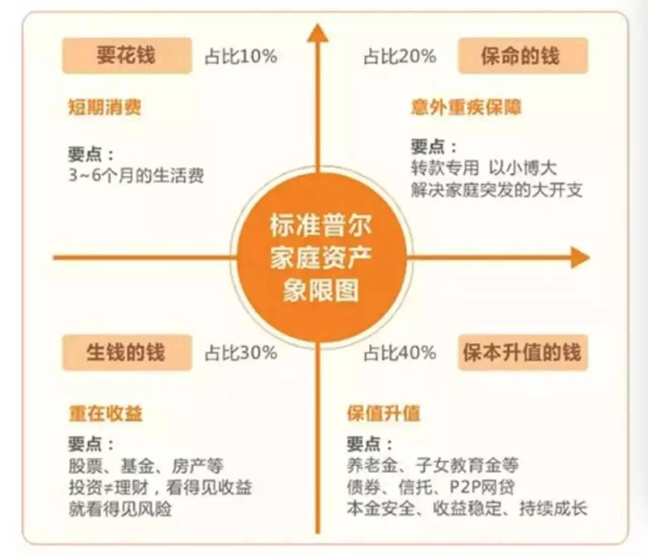标准普尔四象限_标准普尔家庭资产图标准普尔家庭资产配置图