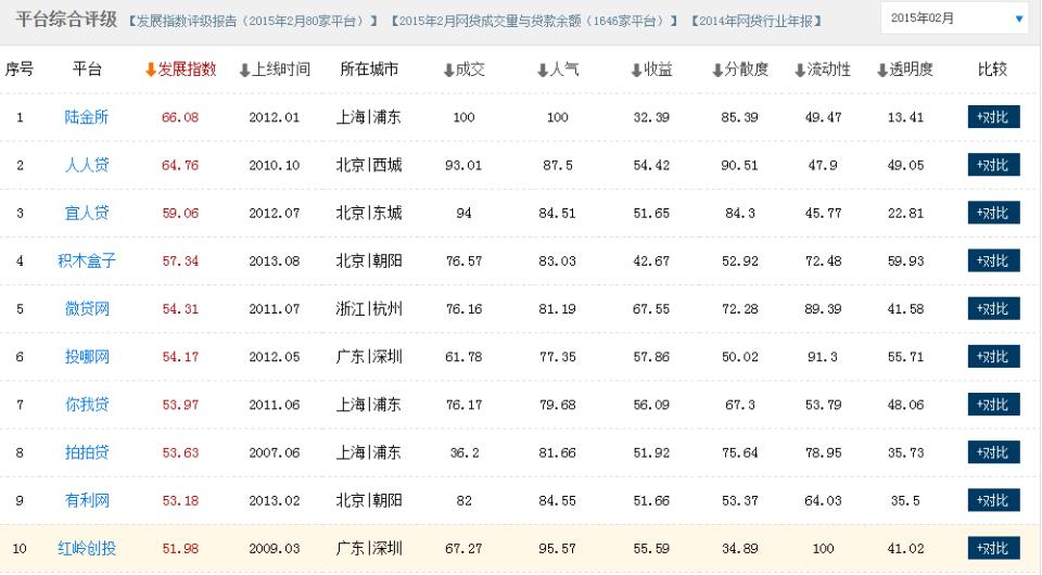 网贷评级2.png
