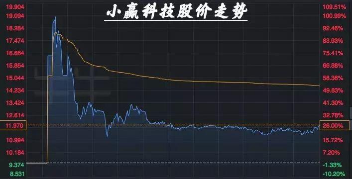 小赢科技股价走势图