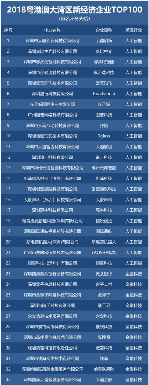入选TOP100 图1.png