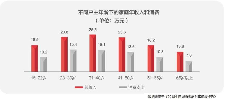 不同户主年龄下的家庭年收入和消费.jpg