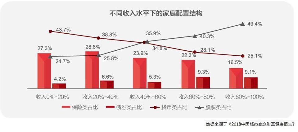 不同收入水平的资产配置结构2.jpg