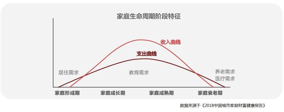 家庭生命周期阶段特征.jpg