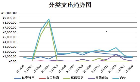 分类支出趋势图.png