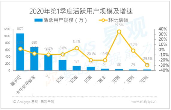 2020第一季度活动用户规模.PNG