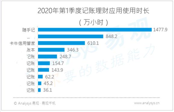 2020第一季度记账理财应用使用时长.PNG
